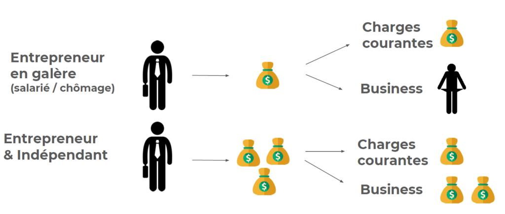Le manque de rentabilité signifie la mort de votre entreprise